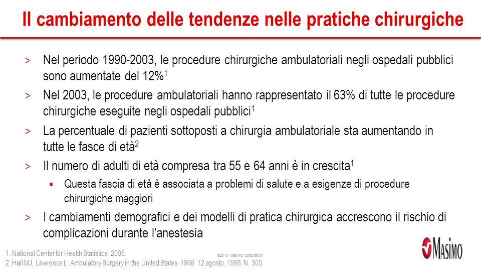 Il cambiamento delle tendenze nelle pratiche chirurgiche