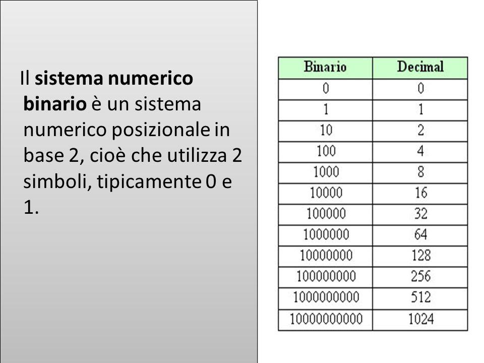 Il sistema numerico binario è un sistema numerico posizionale in base 2, cioè che utilizza 2 simboli, tipicamente 0 e 1.