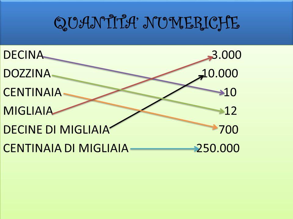 QUANTITA' NUMERICHEDECINA 3.000 DOZZINA 10.000 CENTINAIA 10 MIGLIAIA 12 DECINE DI MIGLIAIA 700 CENTINAIA DI MIGLIAIA 250.000