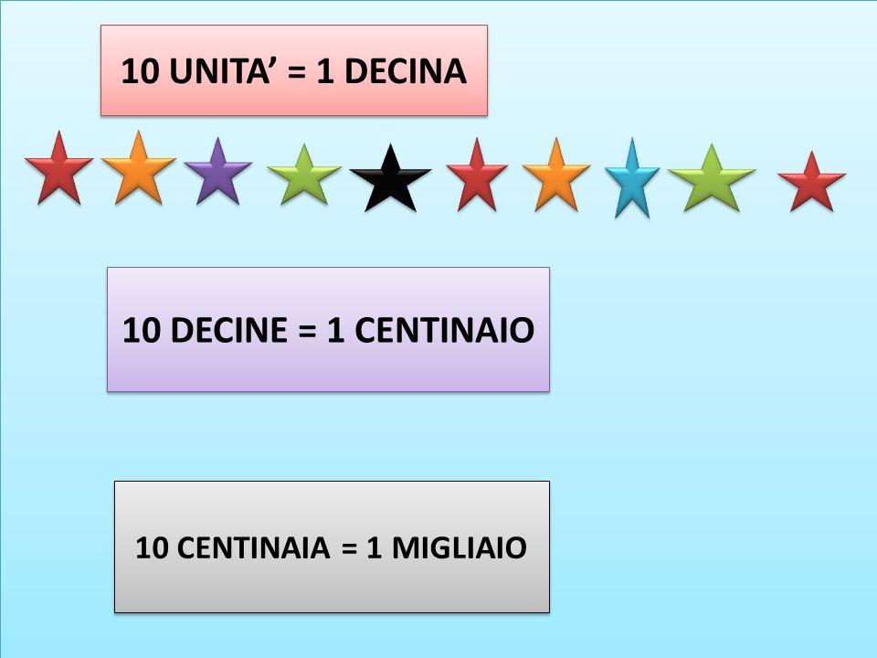10 UNITA' = 1 DECINA 10 DECINE = 1 CENTINAIO