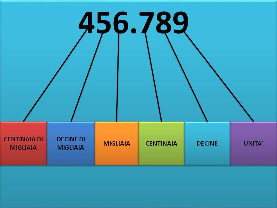 456.789 CENTINAIA DI MIGLIAIA DECINE DI MIGLIAIA MIGLIAIA CENTINAIA
