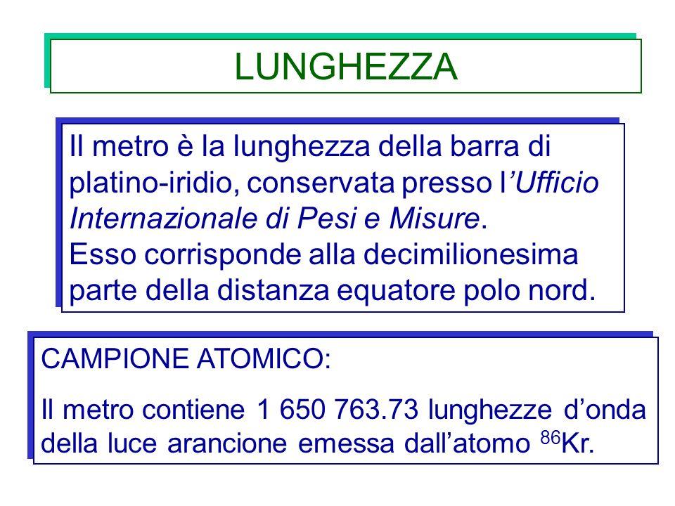 LUNGHEZZA Il metro è la lunghezza della barra di platino-iridio, conservata presso l'Ufficio Internazionale di Pesi e Misure.