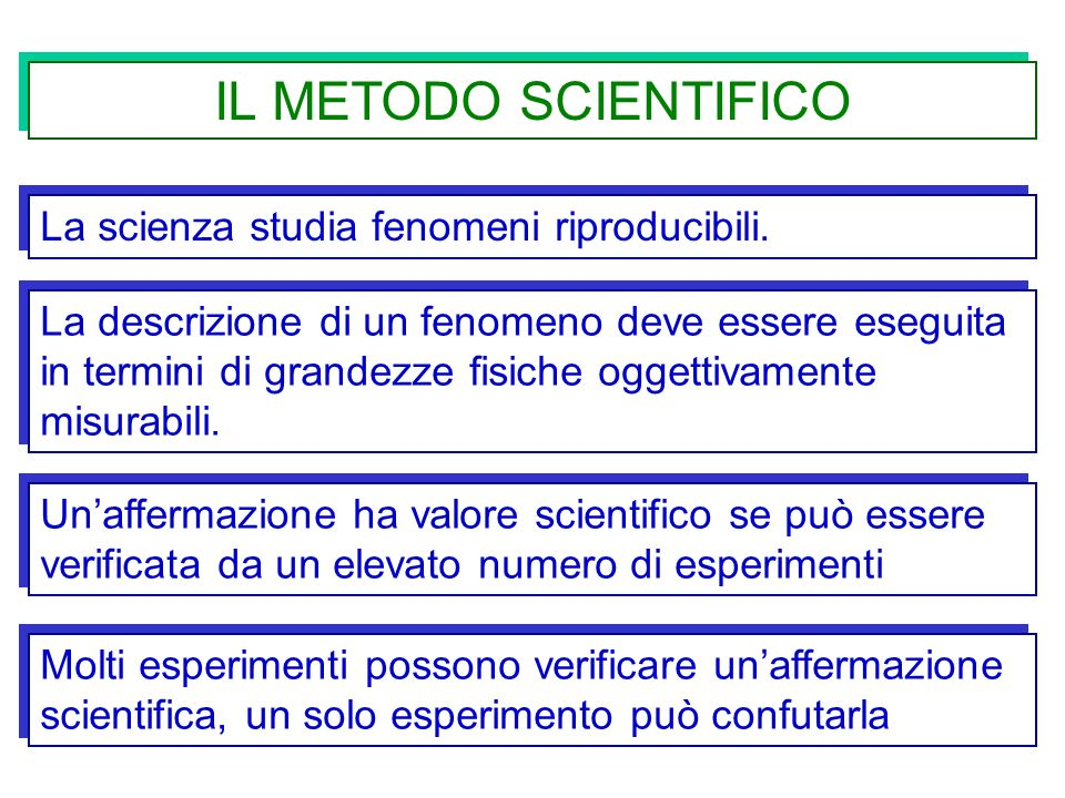 IL METODO SCIENTIFICO La scienza studia fenomeni riproducibili.