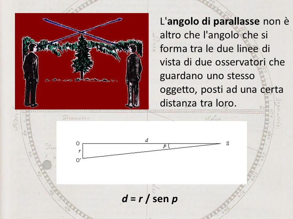 L angolo di parallasse non è altro che l angolo che si forma tra le due linee di vista di due osservatori che guardano uno stesso oggetto, posti ad una certa distanza tra loro.