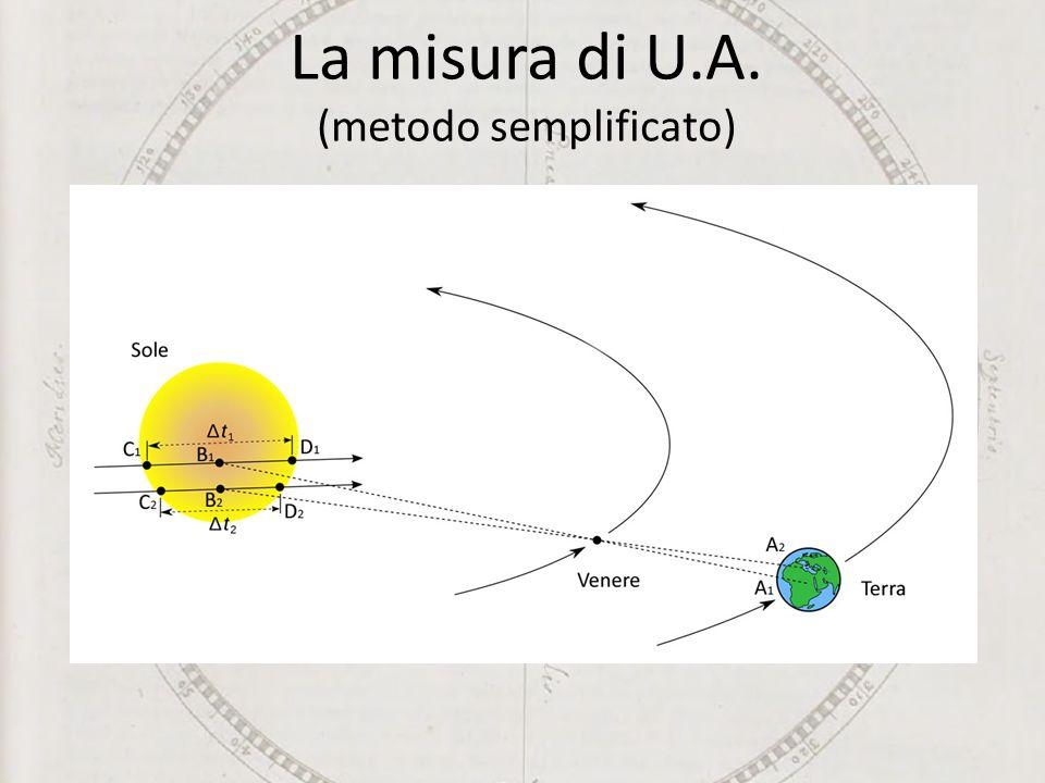 La misura di U.A. (metodo semplificato)