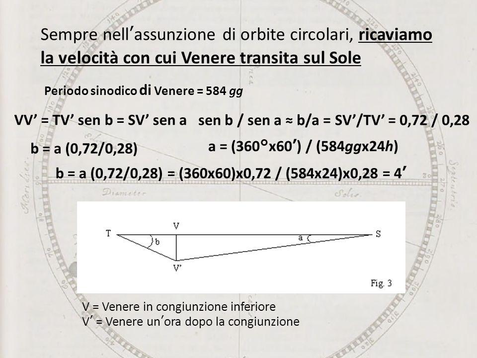 Sempre nell'assunzione di orbite circolari, ricaviamo la velocità con cui Venere transita sul Sole