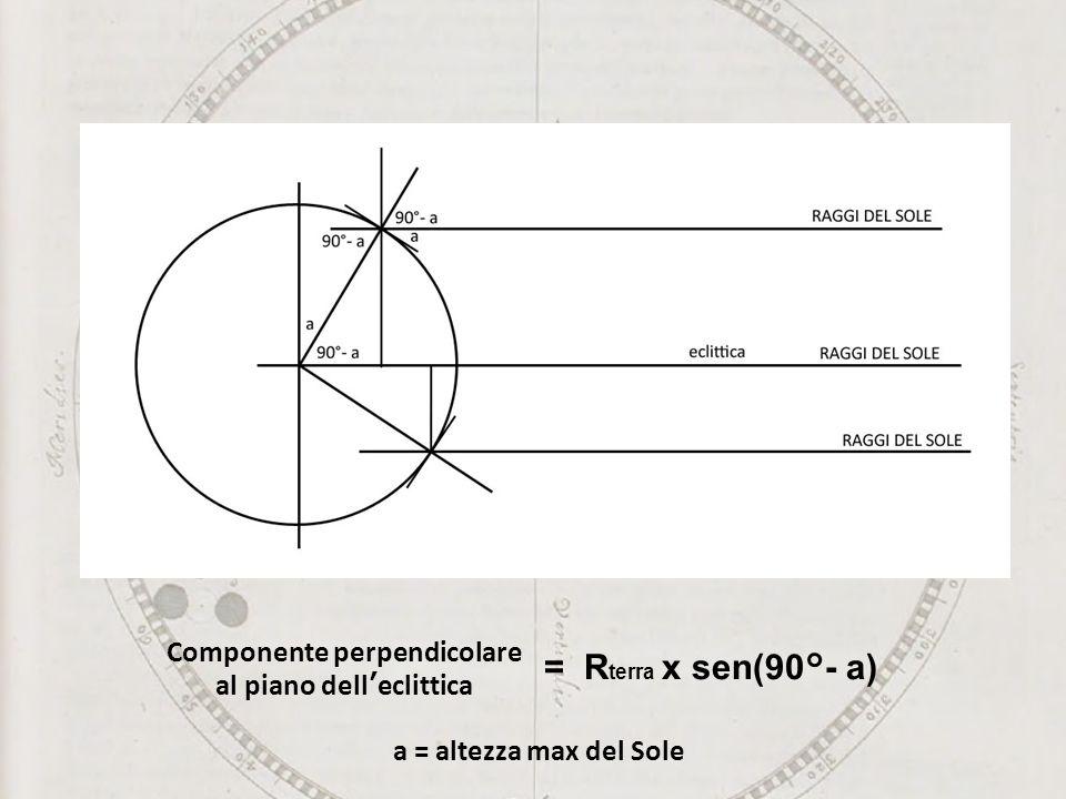 Componente perpendicolare al piano dell'eclittica