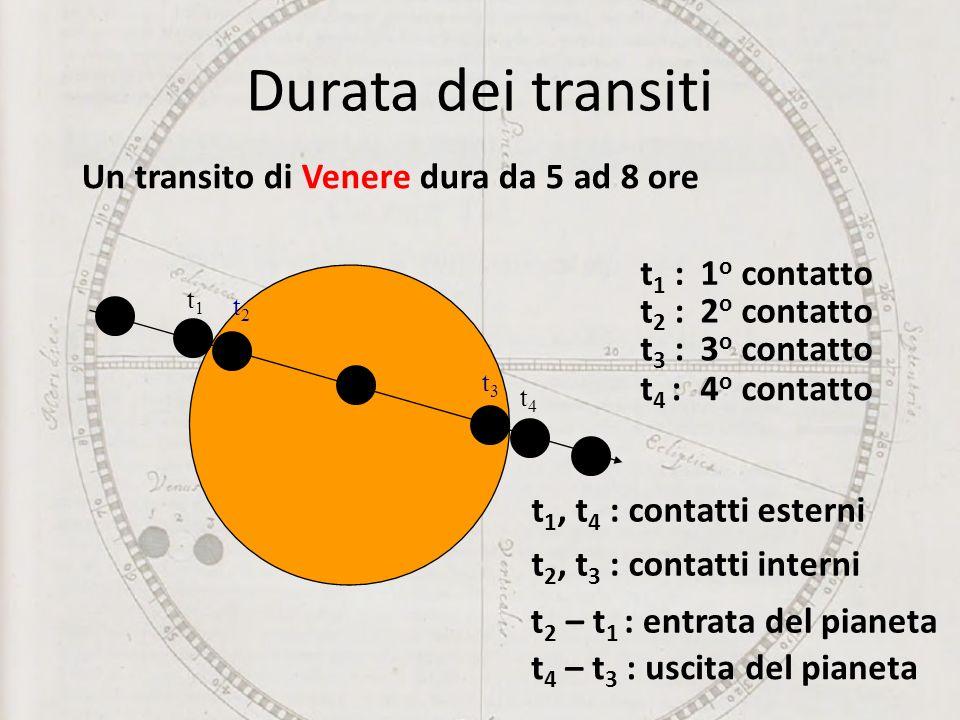 Durata dei transiti Un transito di Venere dura da 5 ad 8 ore