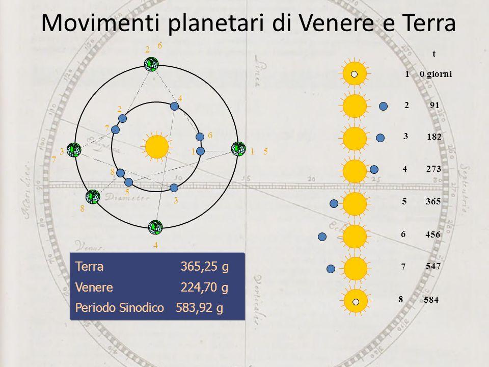 Movimenti planetari di Venere e Terra