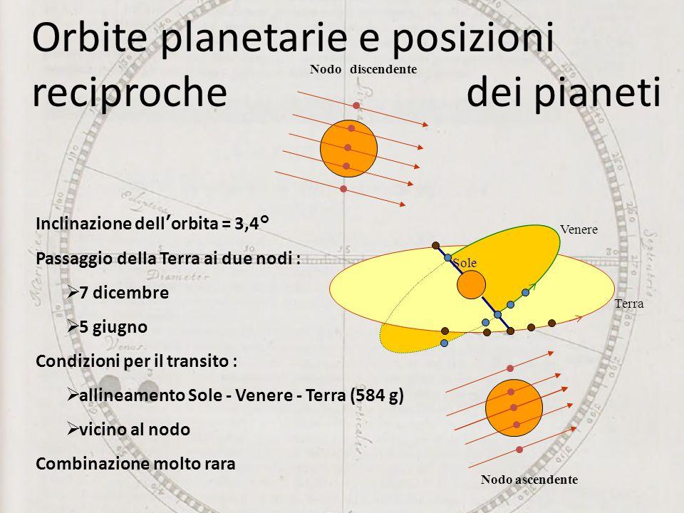 Orbite planetarie e posizioni reciproche dei pianeti