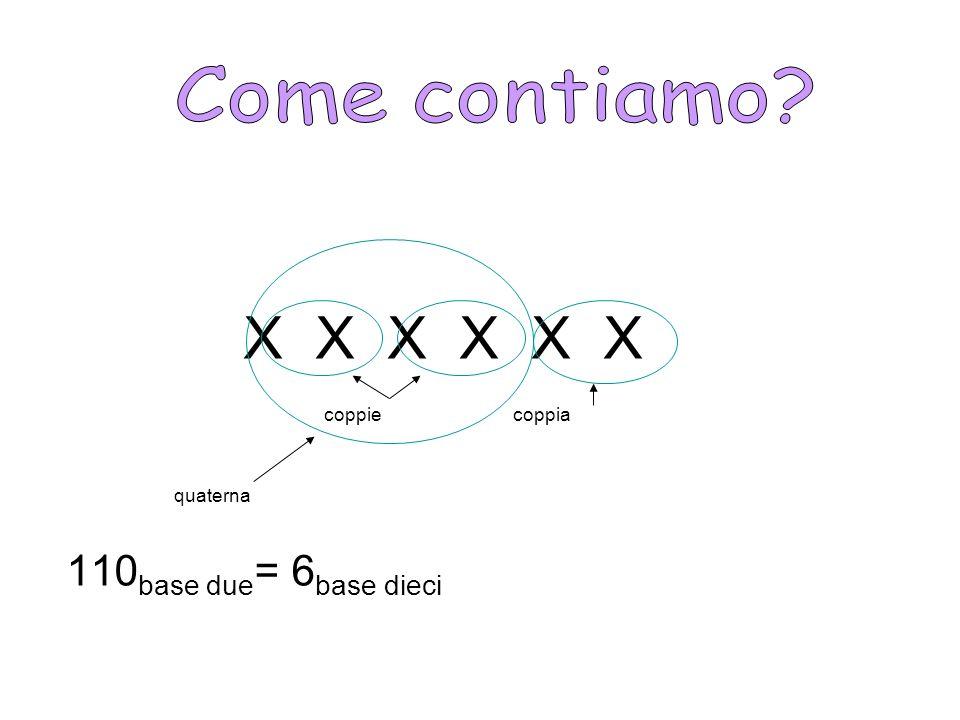 Come contiamo X X X X X X 110base due= 6base dieci coppie coppia