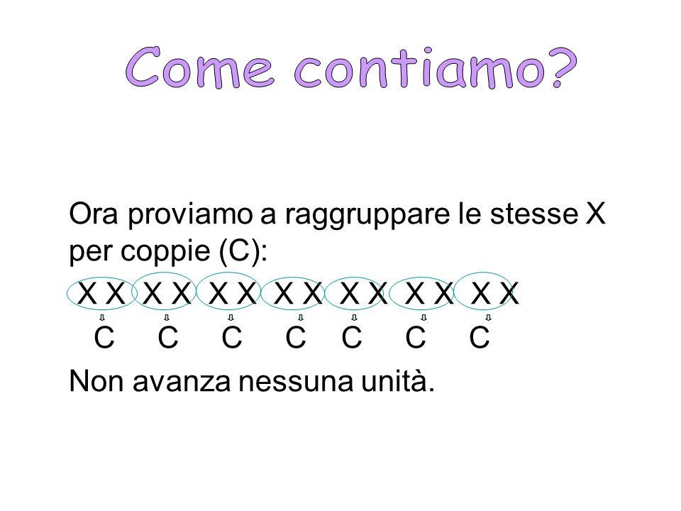 Come contiamo Ora proviamo a raggruppare le stesse X per coppie (C): X X X X X X X X X X X X X X.