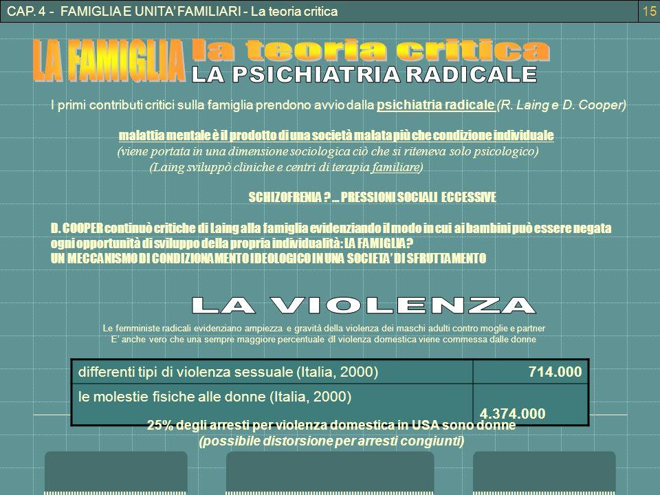 LA FAMIGLIA la teoria critica LA PSICHIATRIA RADICALE LA VIOLENZA