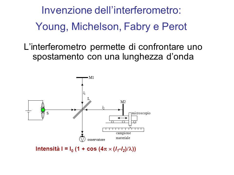 Invenzione dell'interferometro: Young, Michelson, Fabry e Perot