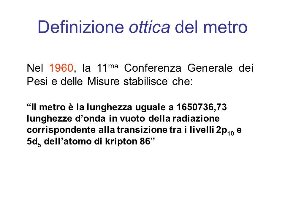 Definizione ottica del metro