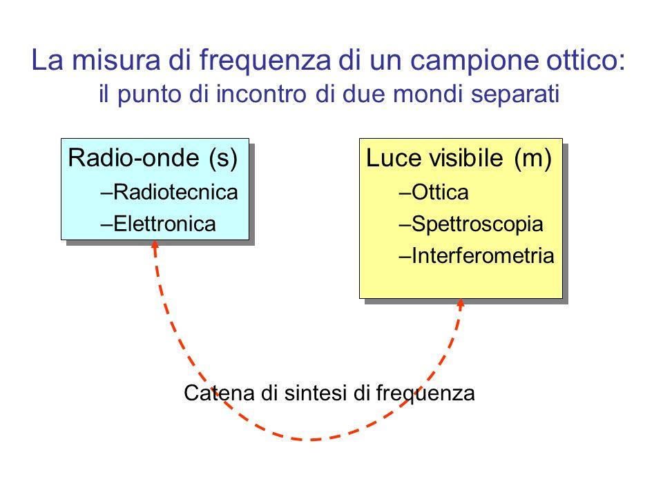 La misura di frequenza di un campione ottico: il punto di incontro di due mondi separati