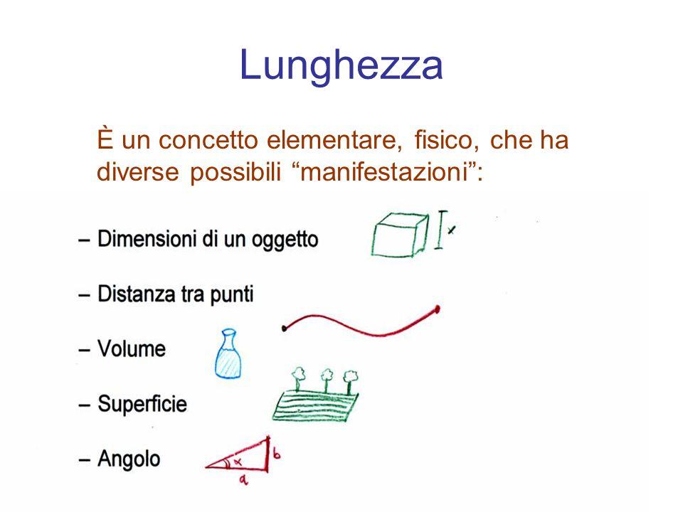 Lunghezza È un concetto elementare, fisico, che ha diverse possibili manifestazioni :