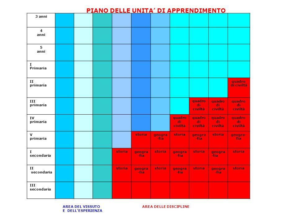 PIANO DELLE UNITA' DI APPRENDIMENTO