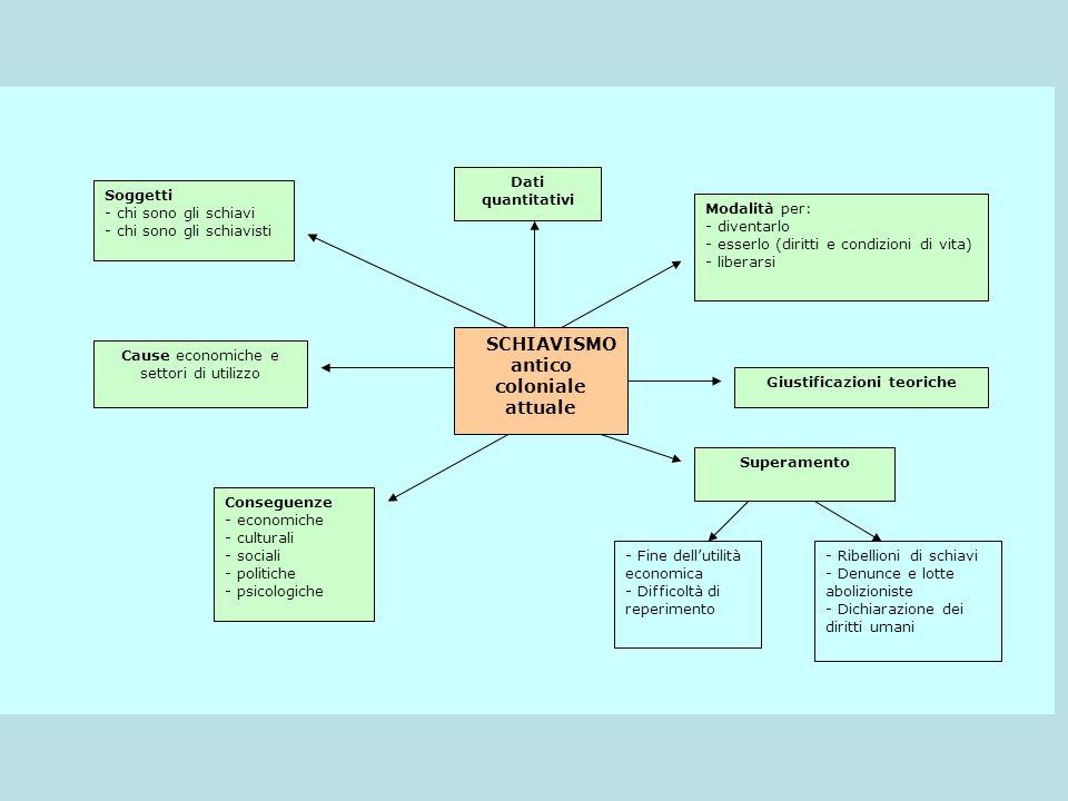 Giustificazioni teoriche
