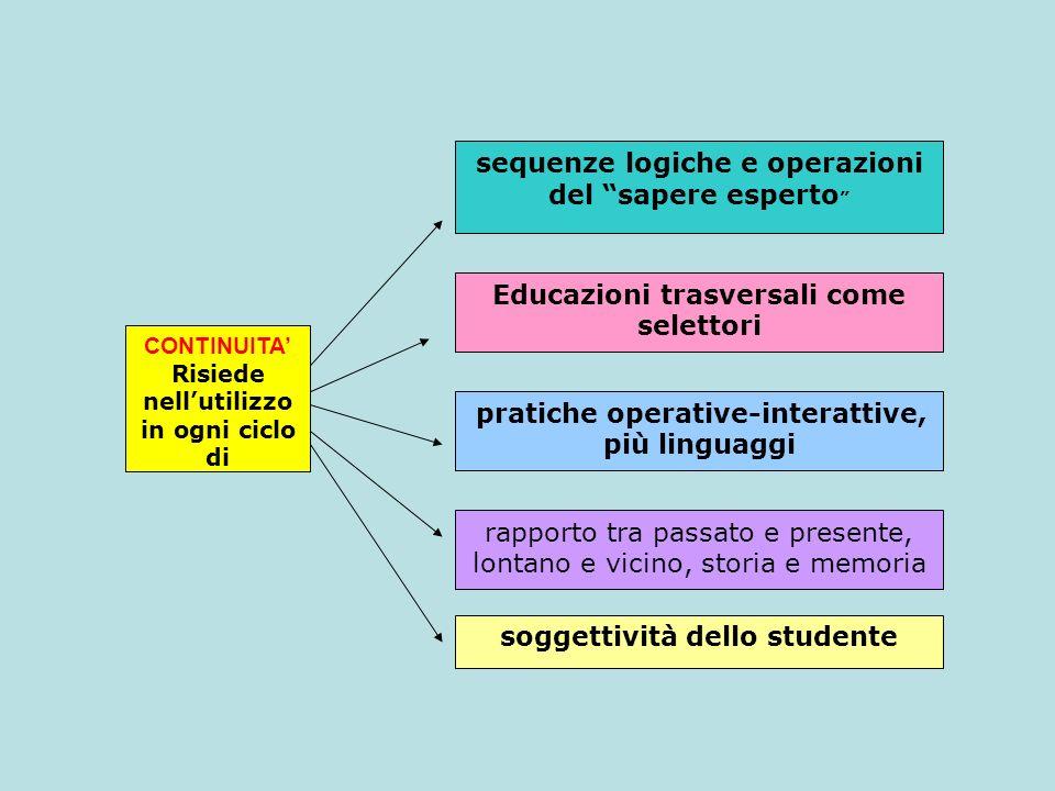 Educazioni trasversali come selettori soggettività dello studente