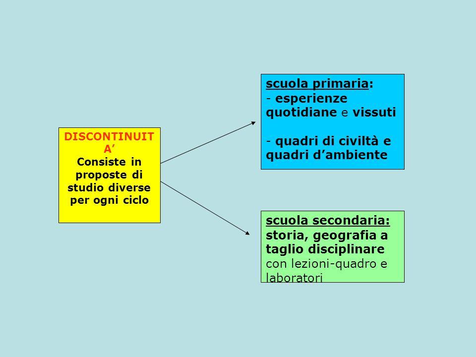 Consiste in proposte di studio diverse per ogni ciclo