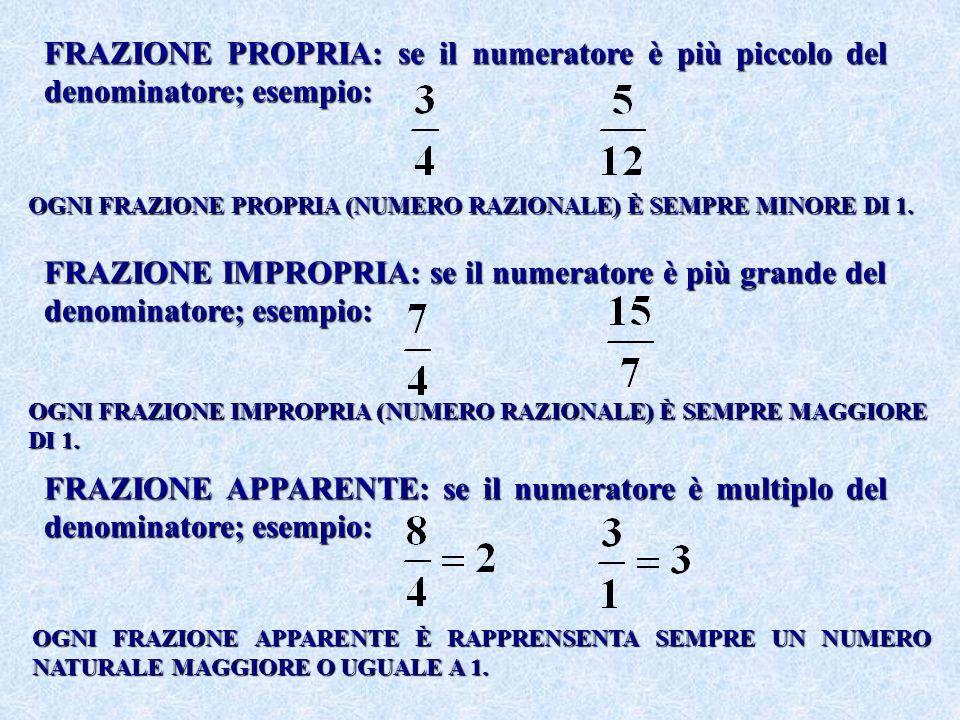 FRAZIONE PROPRIA: se il numeratore è più piccolo del denominatore; esempio: