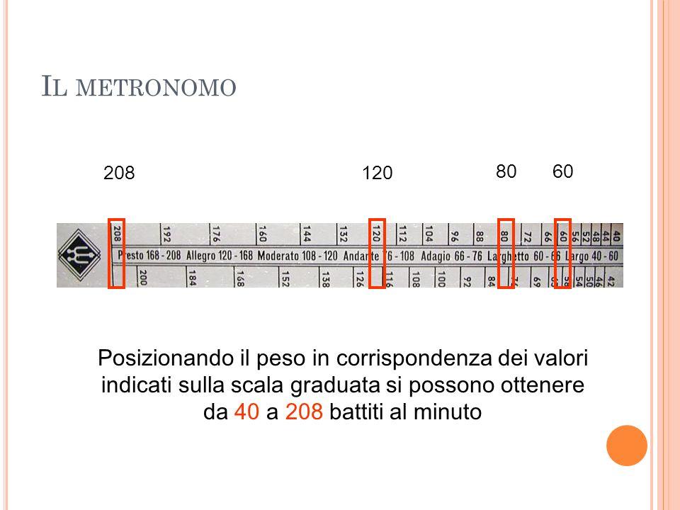 Il metronomo 208. 120. 80. 60.