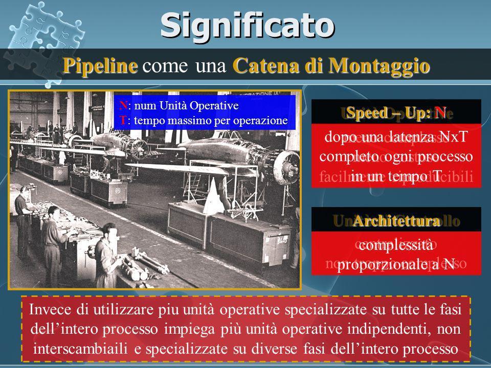 Significato Pipeline come una Catena di Montaggio