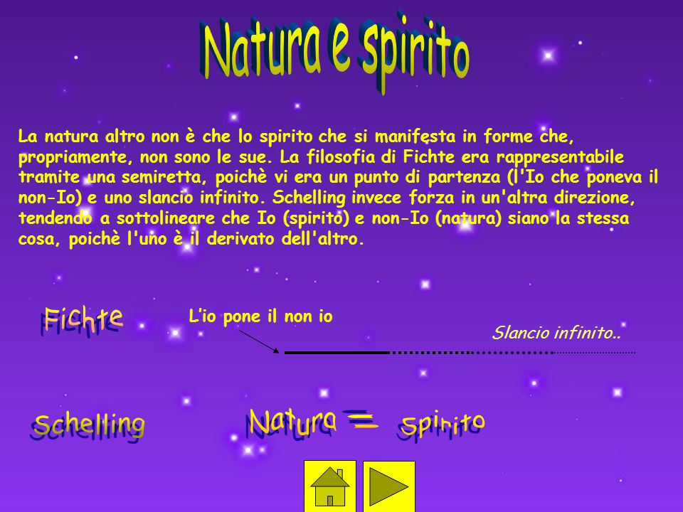 Natura e spirito Fichte Natura Schelling = Spirito