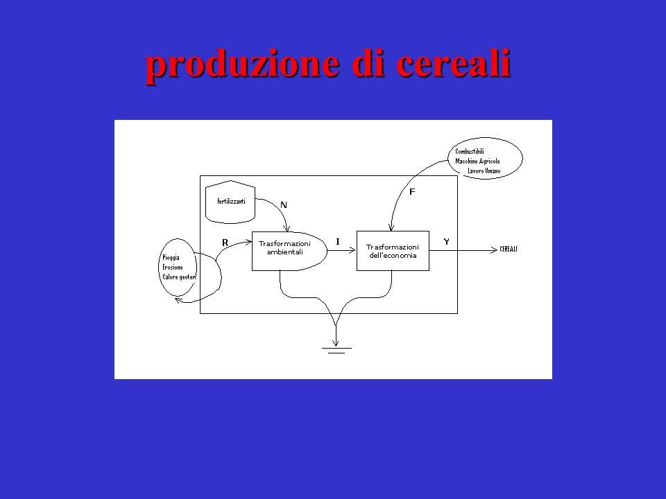 produzione di cereali