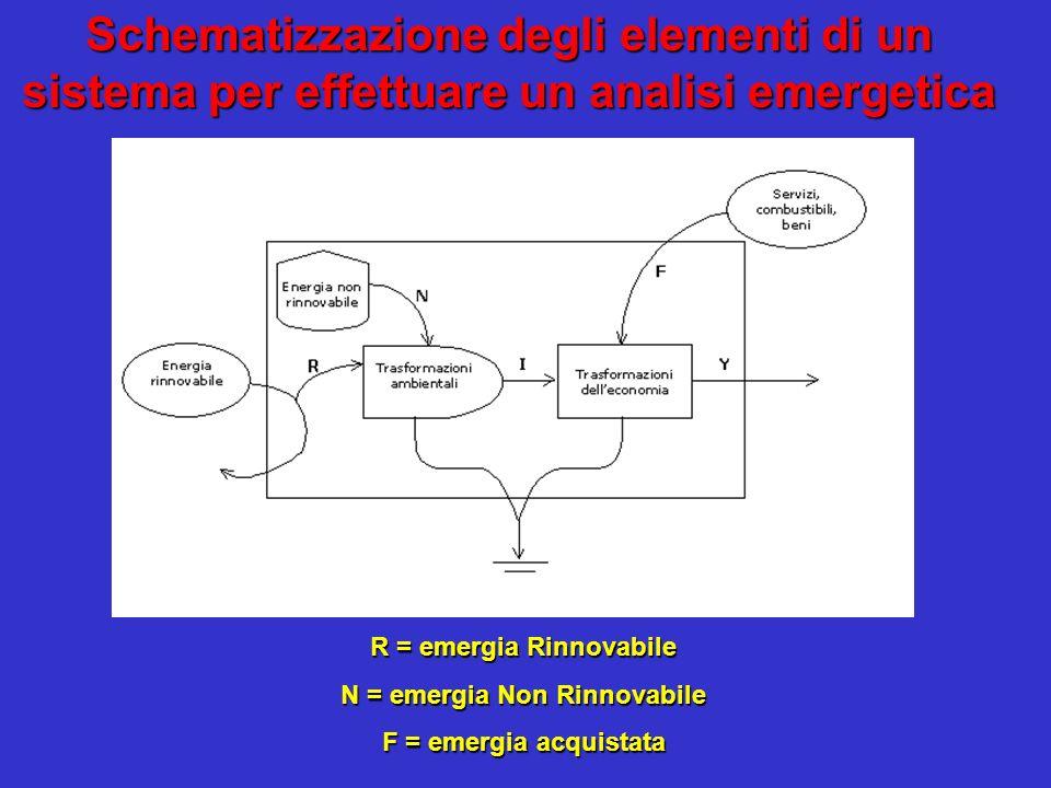 R = emergia Rinnovabile N = emergia Non Rinnovabile