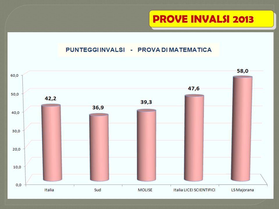 PROVE INVALSI 2013