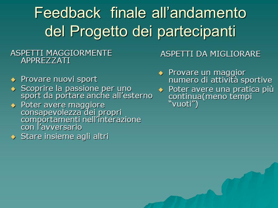 Feedback finale all'andamento del Progetto dei partecipanti
