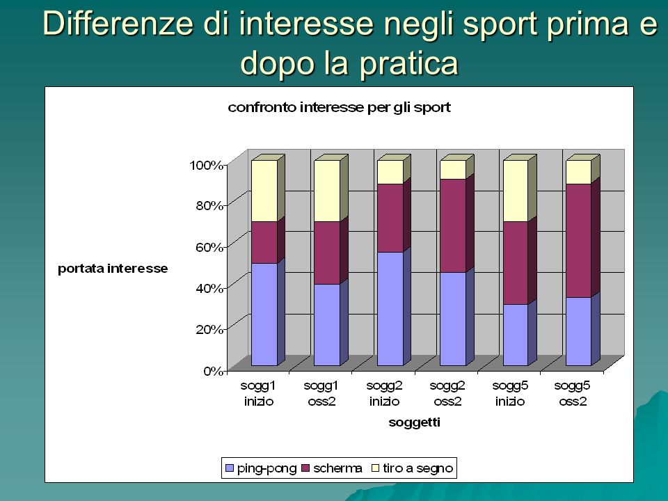 Differenze di interesse negli sport prima e dopo la pratica