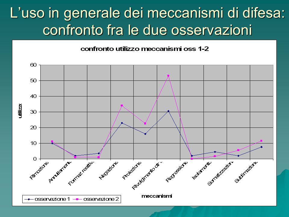 L'uso in generale dei meccanismi di difesa: confronto fra le due osservazioni