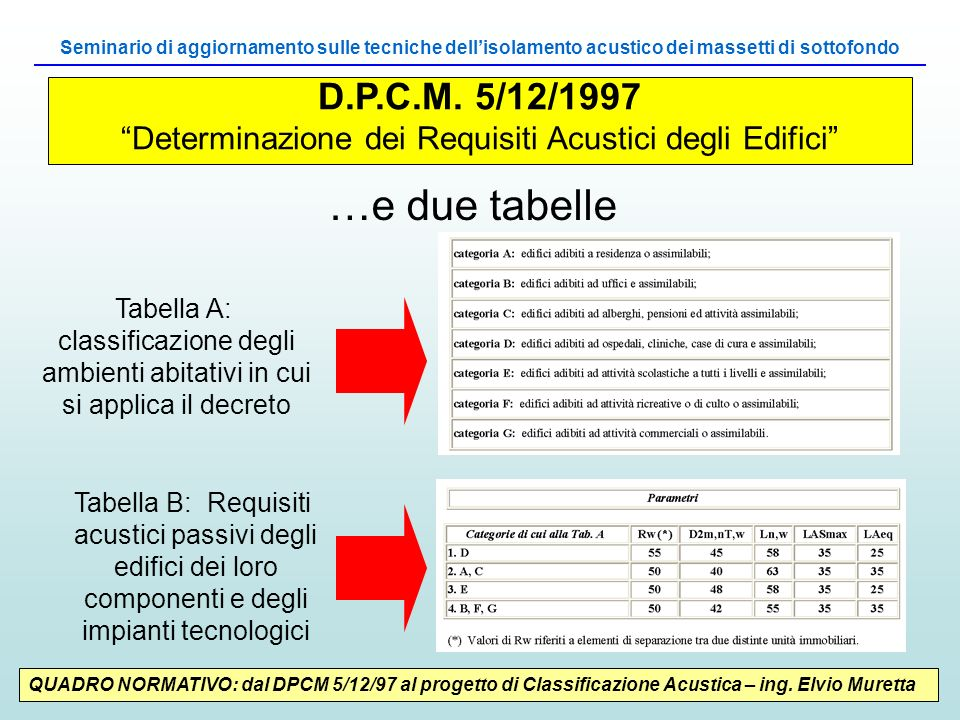 Determinazione dei Requisiti Acustici degli Edifici