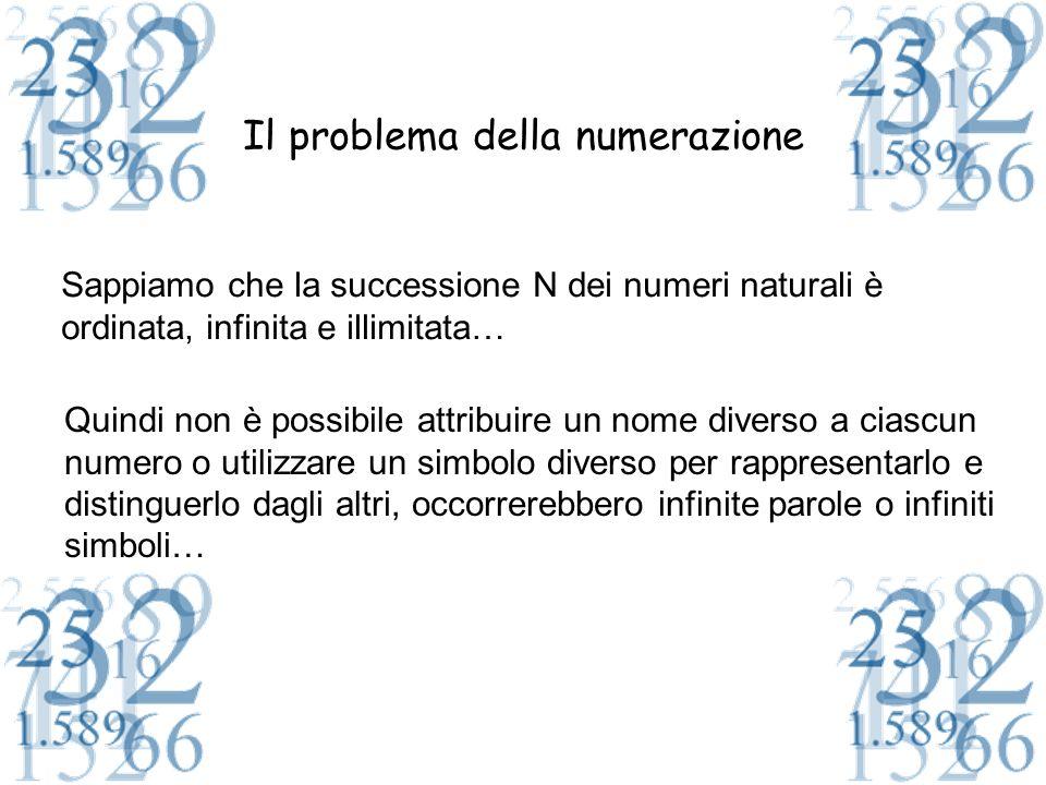 Il problema della numerazione