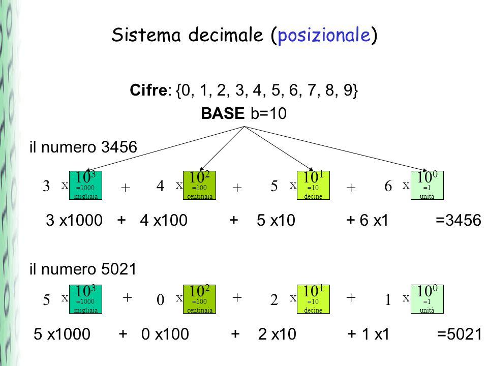 Sistema decimale (posizionale)