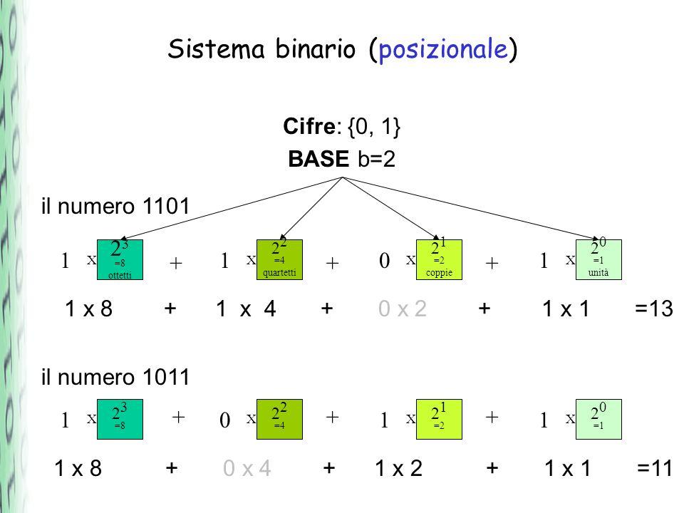 Sistema binario (posizionale)