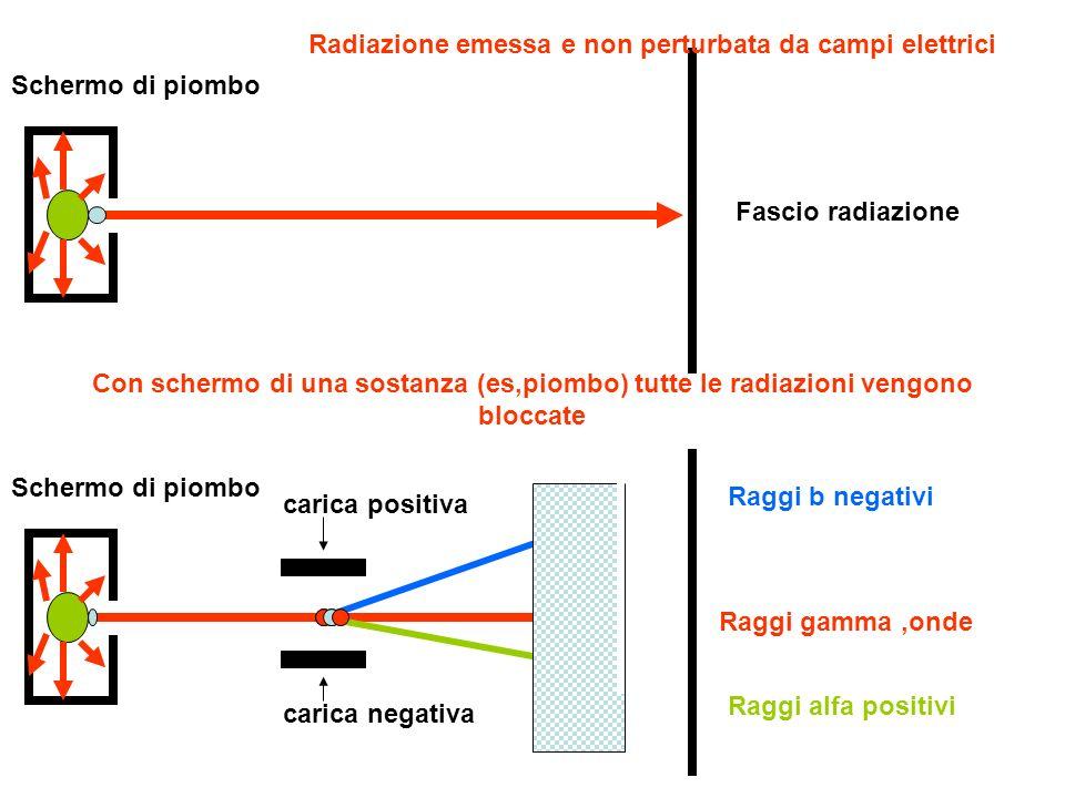 Radiazione emessa e non perturbata da campi elettrici