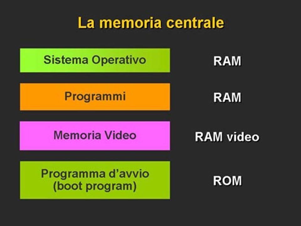 Aree principali della memoria