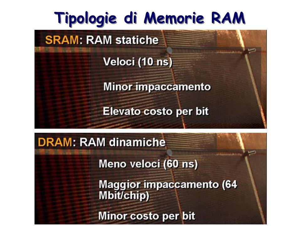 Tipologie di Memorie RAM