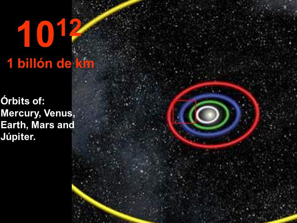 1012 1 billón de km Órbits of: Mercury, Venus, Earth, Mars and Júpiter.