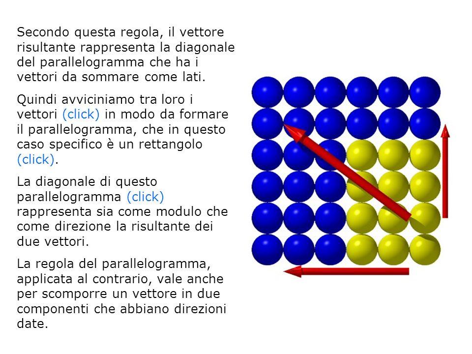 Secondo questa regola, il vettore risultante rappresenta la diagonale del parallelogramma che ha i vettori da sommare come lati.