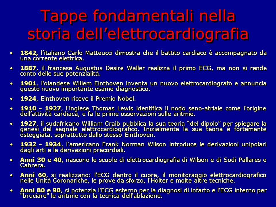 Tappe fondamentali nella storia dell'elettrocardiografia
