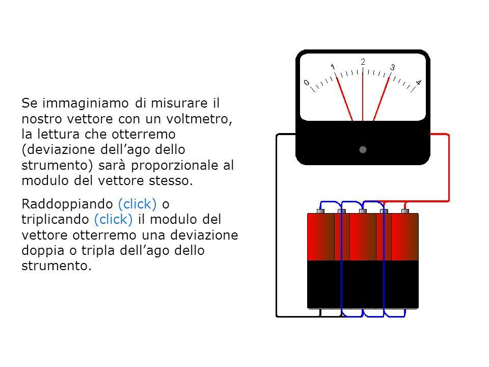 Se immaginiamo di misurare il nostro vettore con un voltmetro, la lettura che otterremo (deviazione dell'ago dello strumento) sarà proporzionale al modulo del vettore stesso.