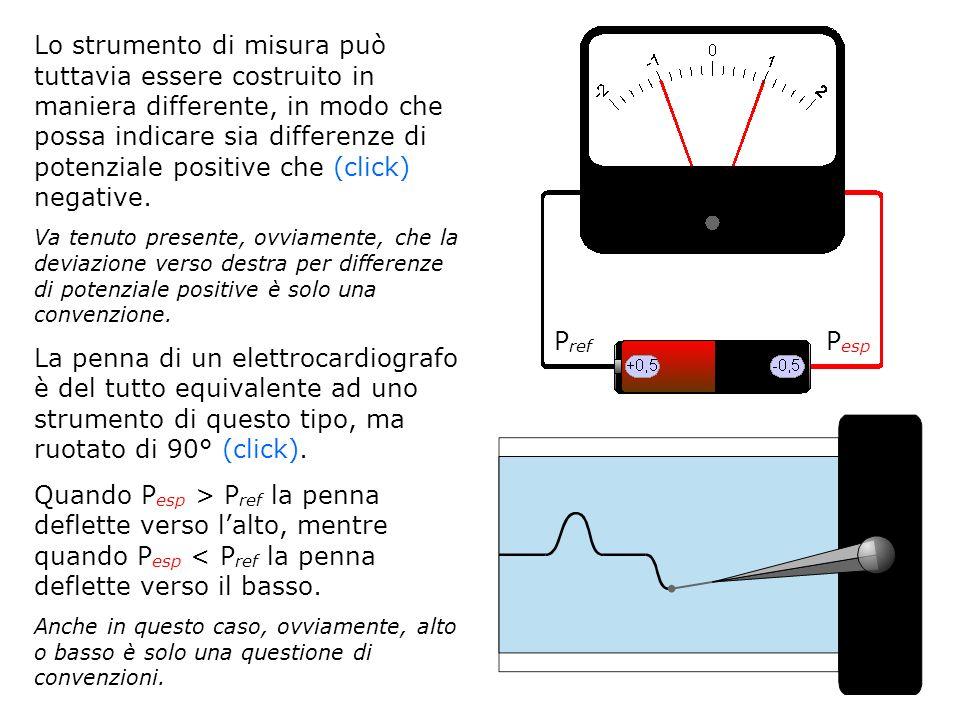 Lo strumento di misura può tuttavia essere costruito in maniera differente, in modo che possa indicare sia differenze di potenziale positive che (click) negative.