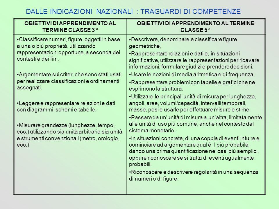 DALLE INDICAZIONI NAZIONALI : TRAGUARDI DI COMPETENZE
