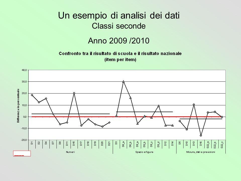 Un esempio di analisi dei dati Classi seconde Anno 2009 /2010