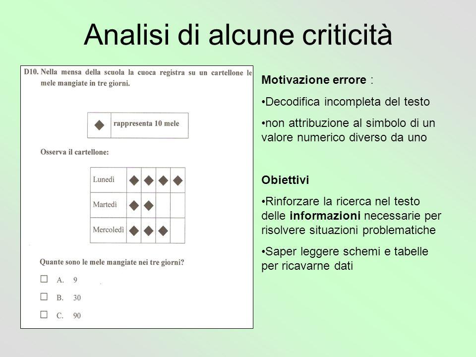 Analisi di alcune criticità